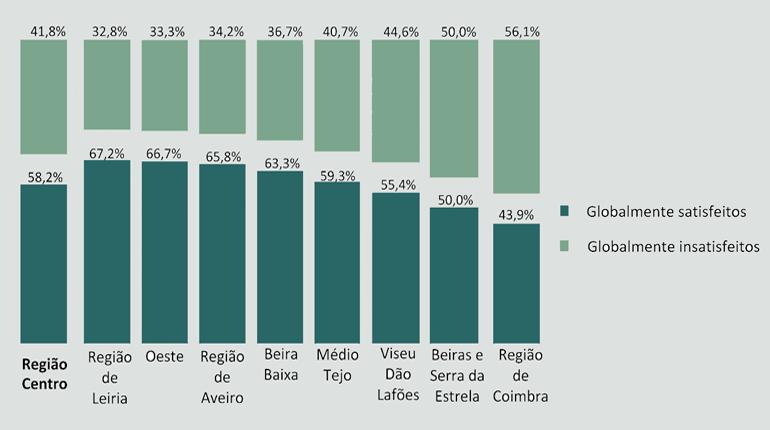 Região Centro: 58% dos residentes satisfeitos